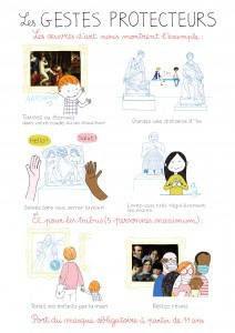 Voici le visuel du protocole sanitaire qui représente des personnages dessinés qui vont au musée